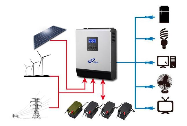 Инвертор FSP Xpert Solar 3000VA MPPT ADV 48V